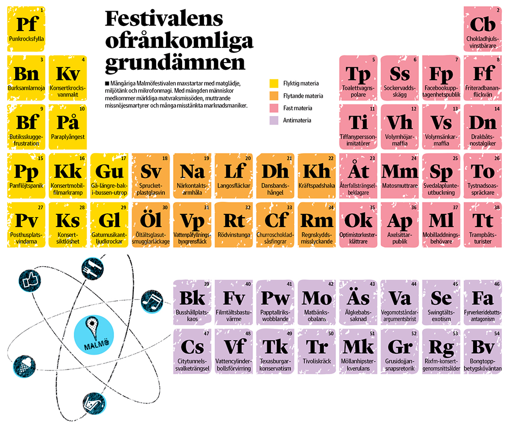 Visualizethat infographics and illustrations explanatory graphic showing the most common elements of the malm annual summer festival put in the periodic table sydsvenskan gamestrikefo Images
